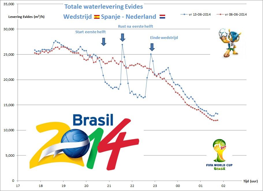 Record waterverbruik Nederland tijdens WK